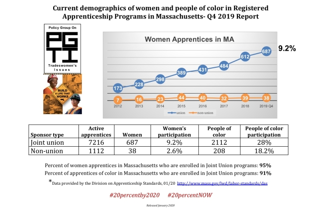 2019 Q4 Current demographics of women and minority participants in Registered Apprenticeship Programs in Massachusetts front page